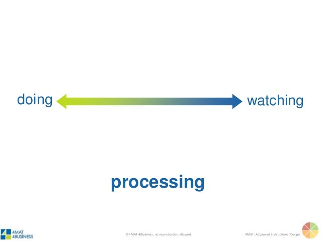 ©4MAT 4Business, no reproduction allowed 4MAT: Advanced Instructional Design watchingdoing processing