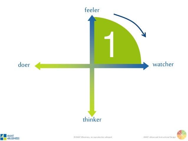 ©4MAT 4Business, no reproduction allowed 4MAT: Advanced Instructional Design 1 feeler thinker watcherdoer