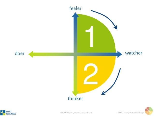 ©4MAT 4Business, no reproduction allowed 4MAT: Advanced Instructional Design 1 2 feeler thinker watcherdoer