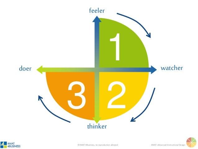 ©4MAT 4Business, no reproduction allowed 4MAT: Advanced Instructional Design 1 3 2 feeler thinker watcherdoer