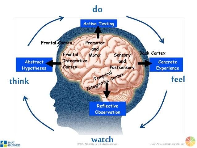 ©4MAT 4Business, no reproduction allowed 4MAT: Advanced Instructional Design feel watch think do