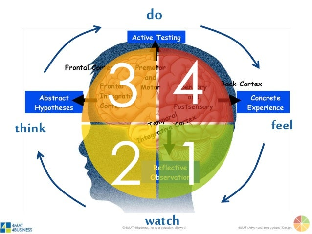 ©4MAT 4Business, no reproduction allowed 4MAT: Advanced Instructional Design feel watch think do 1 43 2
