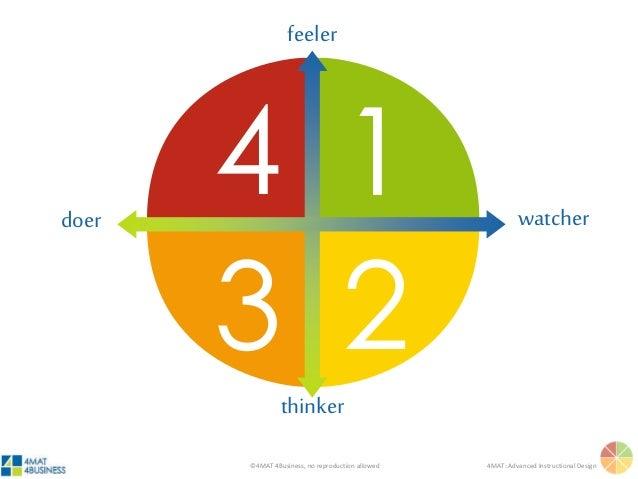 ©4MAT 4Business, no reproduction allowed 4MAT: Advanced Instructional Design 4 1 3 2 feeler thinker watcherdoer