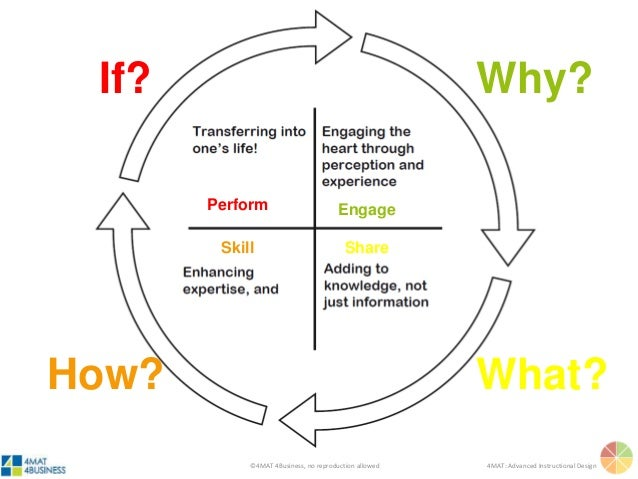 ©4MAT 4Business, no reproduction allowed 4MAT: Advanced Instructional Design Why? What?How? If? Engage ShareSkill Perform