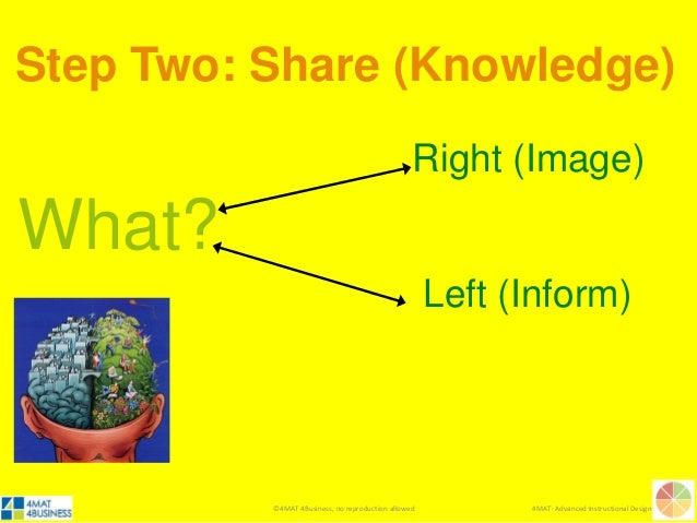 ©4MAT 4Business, no reproduction allowed 4MAT: Advanced Instructional Design What? Right (Image) Left (Inform) Step Two: S...