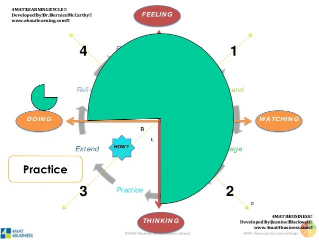 ©4MAT 4Business, no reproduction allowed 4MAT: Advanced Instructional Design How? Right (Extend) Left (Practice) Step Thre...