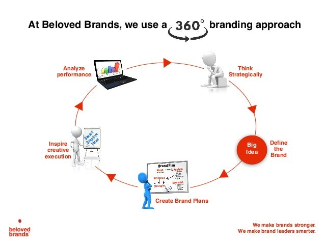 Ideal Brand Plan Slide 2