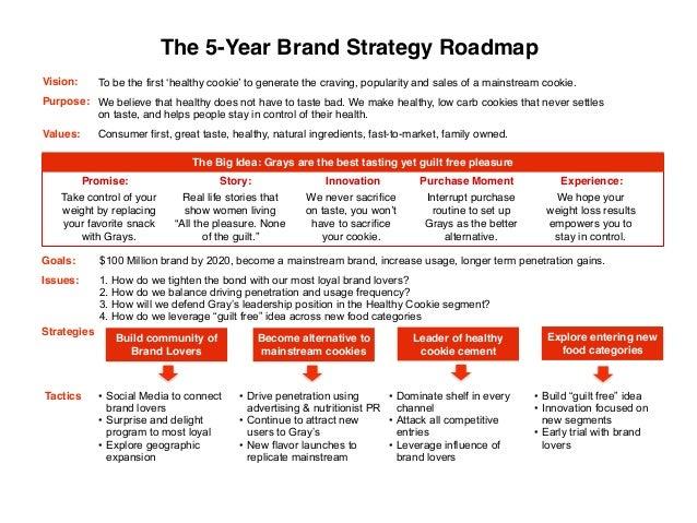Ideal Brand Plan – Strategic Roadmap Template Free
