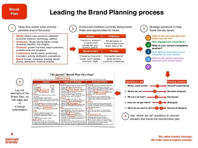 Ideal Brand Plan Slide 3