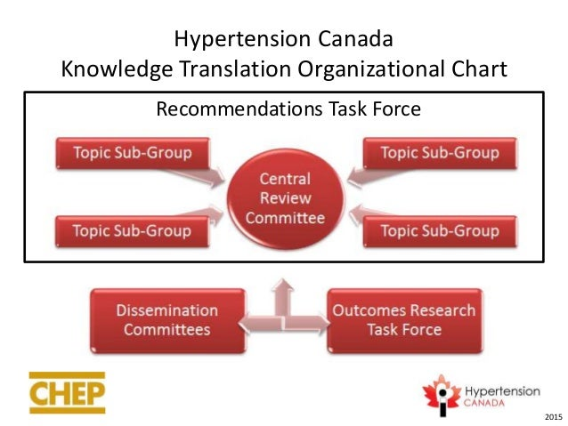 Epidemiology of Hypertension in Canada: An Update ...