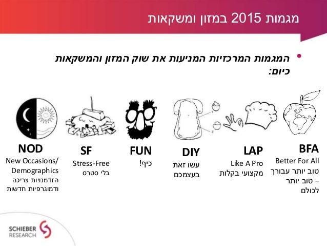 מגמות צרכנים ל-2015 בשוק המזון והמשקאות Slide 2