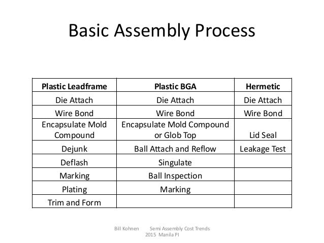 2015Cost Savings Opportunities for Semiconductor Assembly Process