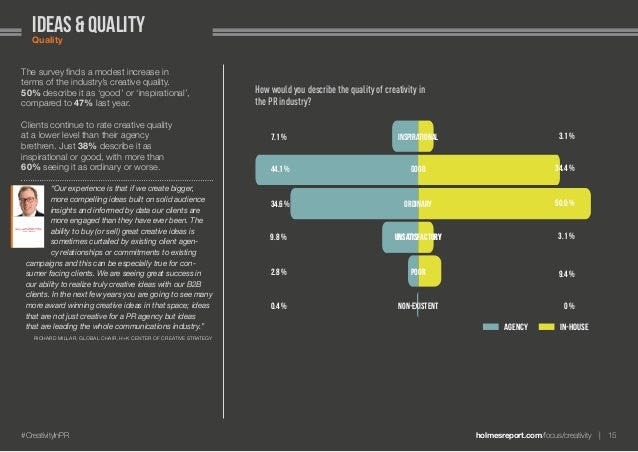 holmesreport.com/focus/creativity 15#CreativityInPR ideas & qualityQuality The survey finds a modest increase in terms o...