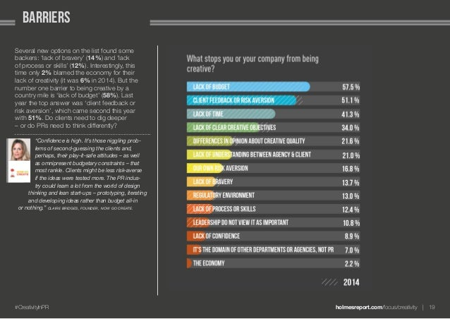 holmesreport.com/focus/creativity 19#CreativityInPR barriers Several new options on the list found some backers: 'lack o...