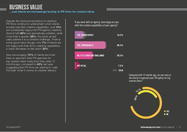 holmesreport.com/focus/creativity 6#CreativityInPR Business value…and clients are increasingly turning to PR firms for c...