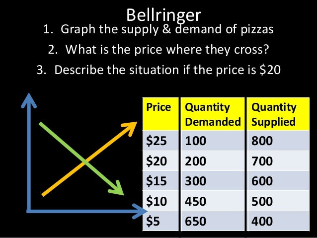 Bellringer 1. Graph the supply & demand of pizzas 2. What is the price where they cross? 3. Describe the situation if the ...