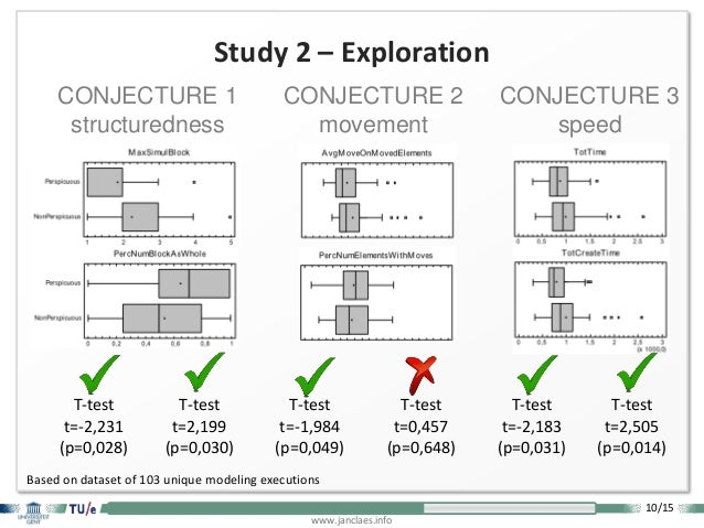 10/15 www.janclaes.info Study 2 – Exploration Based on dataset of 103 unique modeling executions T-test t=-2,231 (p=0,028)...