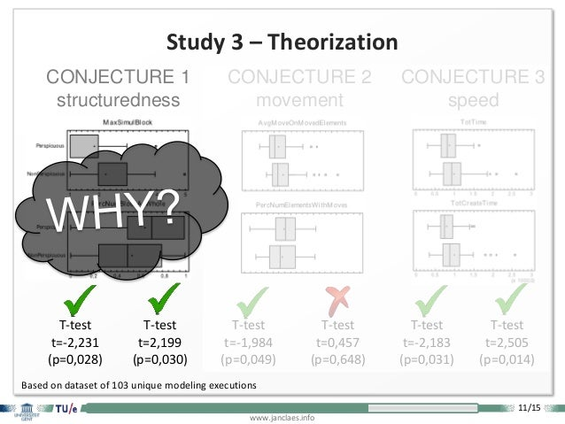 11/15 www.janclaes.info Study 3 – Theorization Based on dataset of 103 unique modeling executions T-test t=-2,231 (p=0,028...