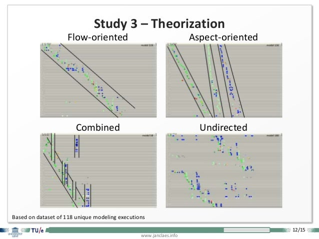 12/15 www.janclaes.info Study 3 – Theorization Combined Flow-oriented Aspect-oriented Undirected Based on dataset of 118 u...