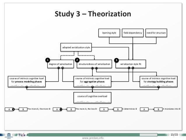13/15 www.janclaes.info Study 3 – Theorization A B A determines BA B The more A, the more B+ A B The more A, the less B– A...