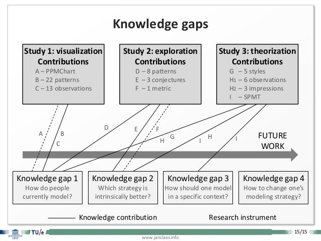 15/15 www.janclaes.info FUTURE WORK Knowledge gaps Knowledge contribution Research instrument Knowledge gap 4 How to chang...