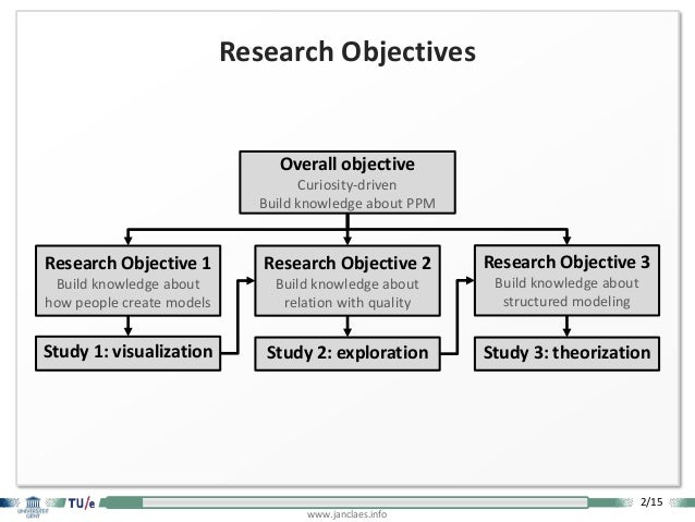2/15 www.janclaes.info Study 1: visualization Research Objective 1 Build knowledge about how people create models Overall ...