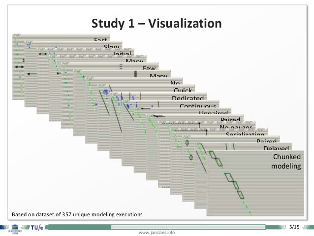 5/15 www.janclaes.info Fast modelingSlow modelingInitial delayMany pauzesFew elementsMany elements No (separate) lay-outin...