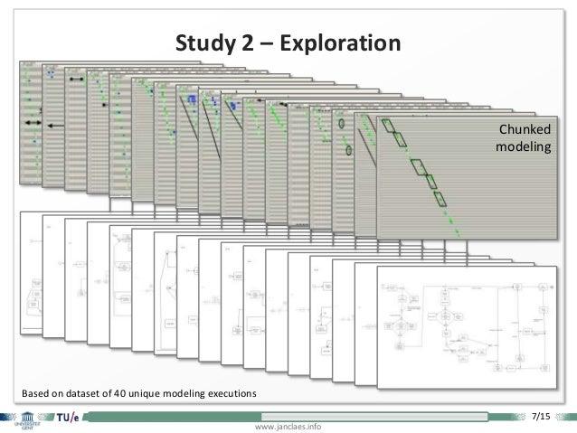 7/15 www.janclaes.info Study 2 – Exploration Based on dataset of 40 unique modeling executions Fast modeling Slow modeling...