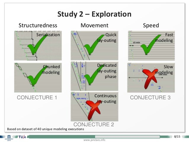 8/15 www.janclaes.info Study 2 – Exploration Structuredness Movement Speed Based on dataset of 40 unique modeling executio...