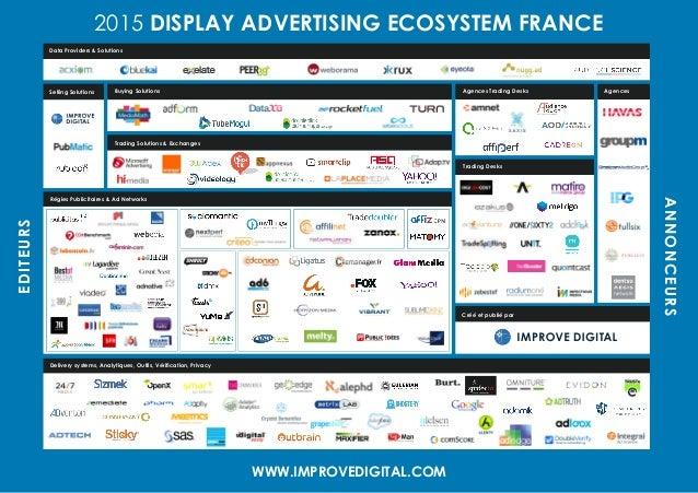 2015 DISPLAY ADVERTISING ECOSYSTEM FRANCEEDITEURS ANNONCEURS WWW.IMPROVEDIGITAL.COM Agences Trading Desks Créé et publié p...