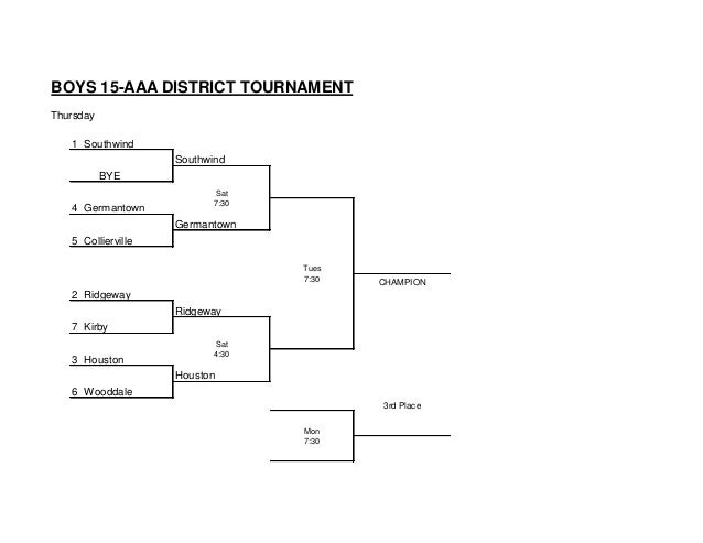 BOYS 15-AAA DISTRICT TOURNAMENT Thursday 1 Southwind Southwind BYE Sat 4 Germantown 7:30 Germantown 5 Collierville Tues 7:...