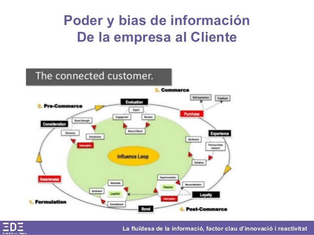 La fluïdesa de la informació, factor clau d'innovació i reactivitat Poder y bias de información De la empresa al Cliente