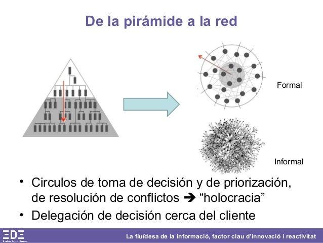 La fluïdesa de la informació, factor clau d'innovació i reactivitat De la pirámide a la red • Circulos de toma de decisión...