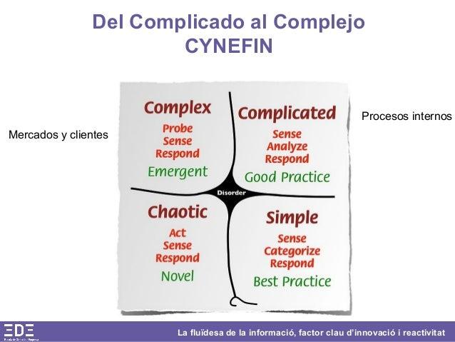 La fluïdesa de la informació, factor clau d'innovació i reactivitat Del Complicado al Complejo CYNEFIN Procesos internos M...