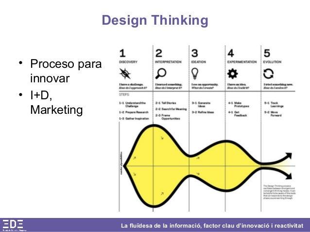 La fluïdesa de la informació, factor clau d'innovació i reactivitat Design Thinking • Proceso para innovar • I+D, Marketing