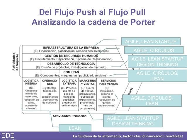 La fluïdesa de la informació, factor clau d'innovació i reactivitat Del Flujo Push al Flujo Pull Analizando la cadena de P...