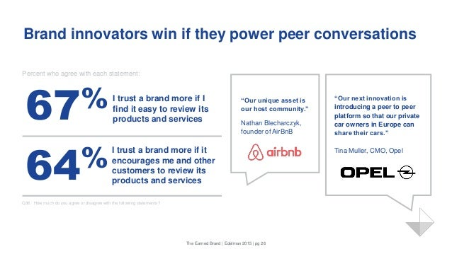 "Brand innovators win if they power peer conversations Percent who agree with each statement: ""Our unique asset is our host..."