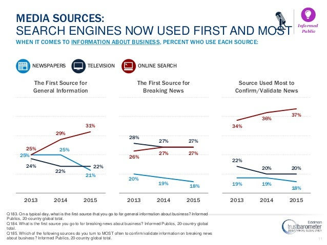 11 WHEN IT COMES TO INFORMATION ABOUT BUSINESS, PERCENT WHO USE EACH SOURCE: MEDIA SOURCES: SEARCH ENGINES NOW USED FIRST ...