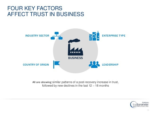 15 FOUR KEY FACTORS AFFECT TRUST IN BUSINESS COUNTRY OF ORIGIN INDUSTRY SECTOR LEADERSHIP ENTERPRISE TYPE BUSINESS All are...