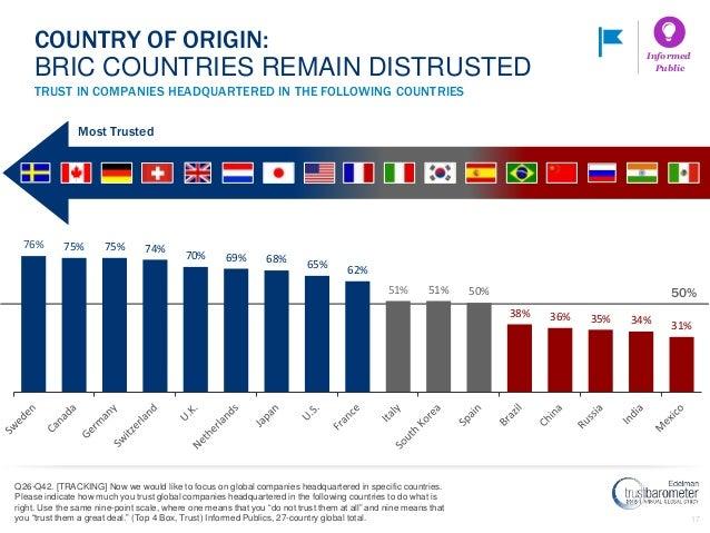 17 50% 76% 75% 75% 74% 70% 69% 68% 65% 62% 51% 51% 50% 38% 36% 35% 34% 31% TRUST IN COMPANIES HEADQUARTERED IN THE FOLLOWI...