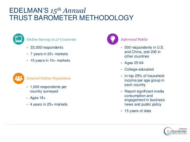 2 EDELMAN'S 15th Annual TRUST BAROMETER METHODOLOGY Informed Public • 500 respondents in U.S. and China, and 200 in other ...