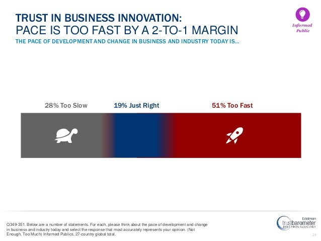 24 THE PACE OF DEVELOPMENT AND CHANGE IN BUSINESS AND INDUSTRY TODAY IS… Q349-351. Below are a number of statements. For e...