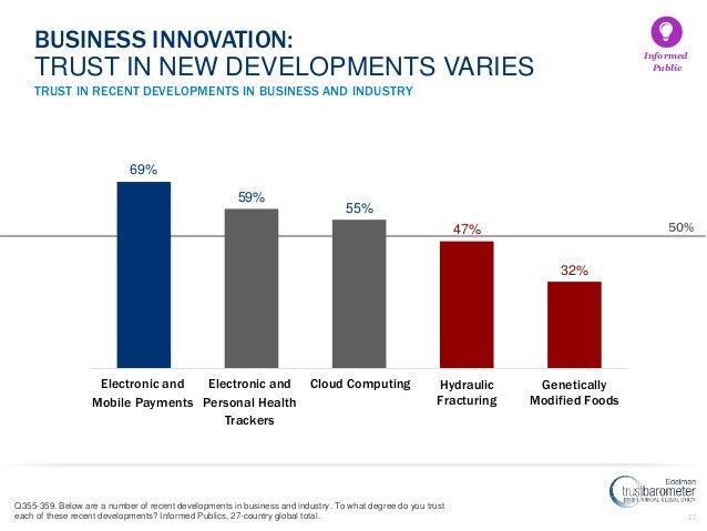 27 TRUST IN RECENT DEVELOPMENTS IN BUSINESS AND INDUSTRY BUSINESS INNOVATION: TRUST IN NEW DEVELOPMENTS VARIES 69% 59% 55%...