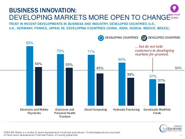 28 TRUST IN RECENT DEVELOPMENTS IN BUSINESS AND INDUSTRY, DEVELOPED COUNTRIES (U.S., U.K., GERMANY, FRANCE, JAPAN) VS. DEV...