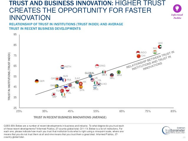 29 25 35 45 55 65 75 85 95 25% 35% 45% 55% 65% 75% 85% TRUSTININSTITUTIONS(TRUSTINDEX) TRUST IN RECENT BUSINESS INNOVATION...