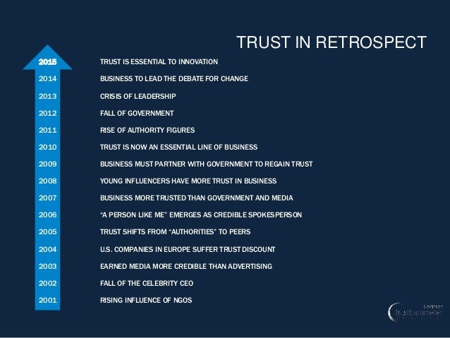 3 2015 TRUST IS ESSENTIAL TO INNOVATION 2014 BUSINESS TO LEAD THE DEBATE FOR CHANGE 2013 CRISIS OF LEADERSHIP 2012 FALL OF...
