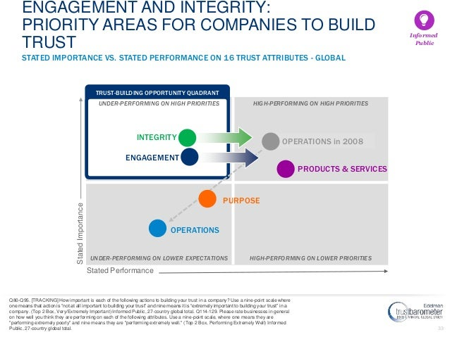 33 STATED IMPORTANCE VS. STATED PERFORMANCE ON 16 TRUST ATTRIBUTES - GLOBAL ENGAGEMENT AND INTEGRITY: PRIORITY AREAS FOR C...
