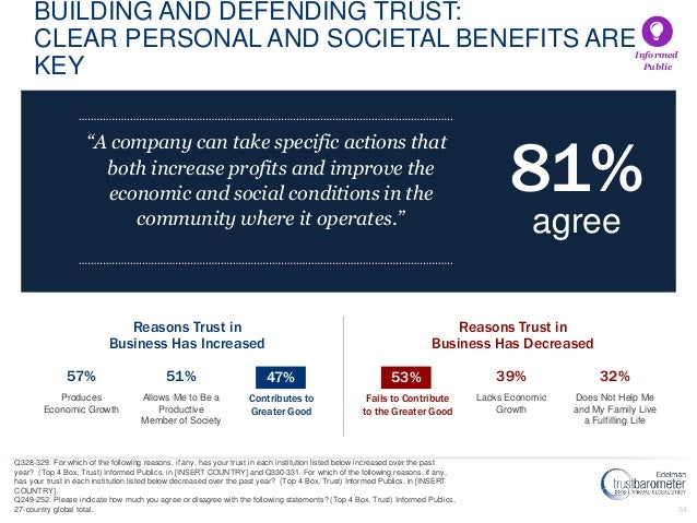34 BUILDING AND DEFENDING TRUST: CLEAR PERSONAL AND SOCIETAL BENEFITS ARE KEY 53% 39% 32% Fails to Contribute to the Great...
