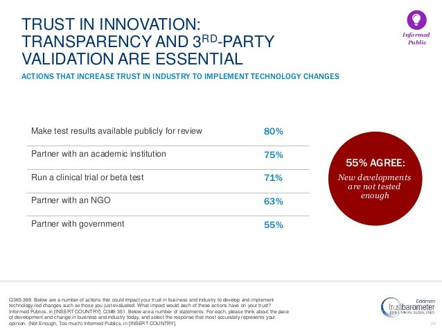 36 ACTIONS THAT INCREASE TRUST IN INDUSTRY TO IMPLEMENT TECHNOLOGY CHANGES Make test results available publicly for review...
