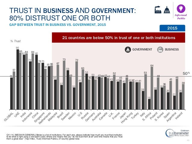 46 21 countries are below 50% in trust of one or both institutions GOVERNMENT BUSINESS % Trust 50% GAP BETWEEN TRUST IN BU...
